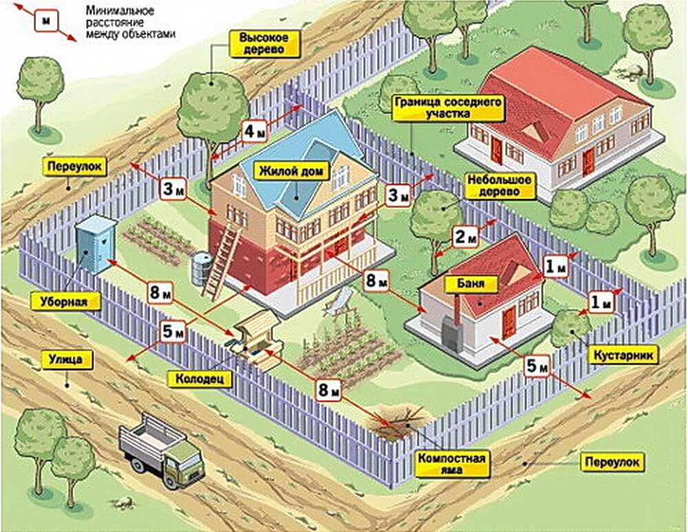 дачный забор по закону