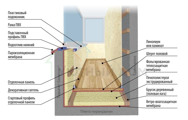 Замена холодного остекления на теплое – делаем сами, соблюдая рекомендации